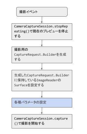 Camera2 APIを使ったカメラ機能の実装|Android開発 | IT底辺脱却ブログ