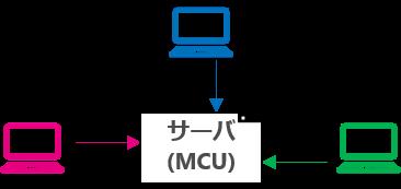 WebRTC_MCU