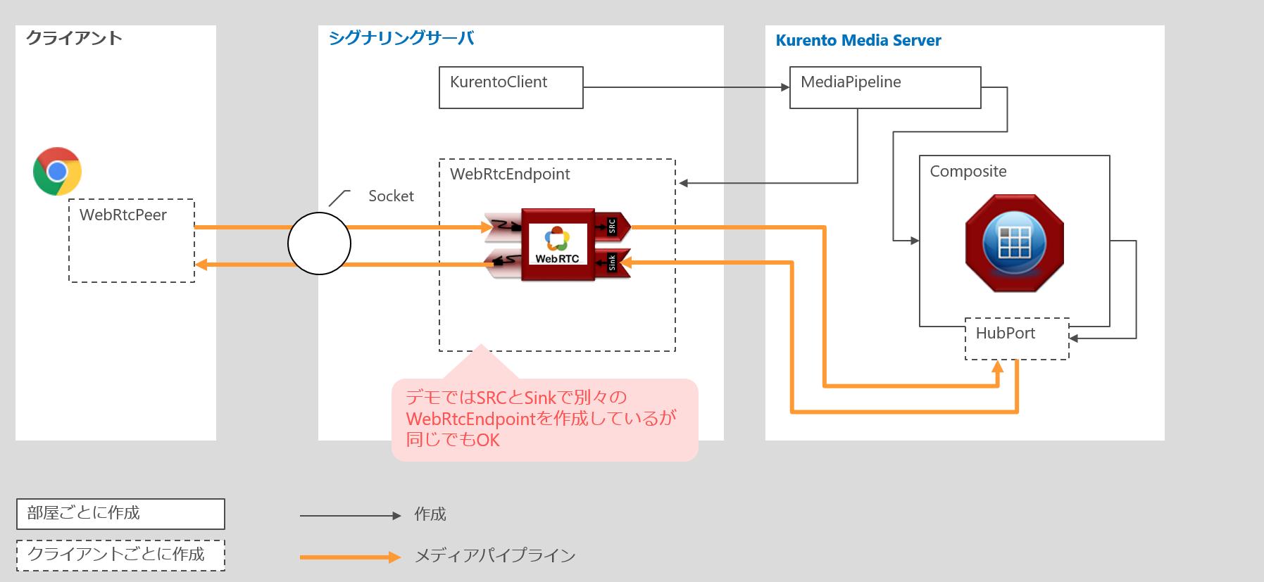 Kurento MCUの接続構成